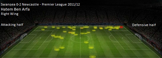 Heat Map of Ben Arfa against Swansea City