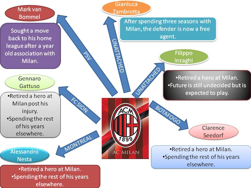 AC Milan Transfer