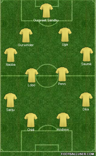 East Bengal starting line up in AFC Cup Round 6