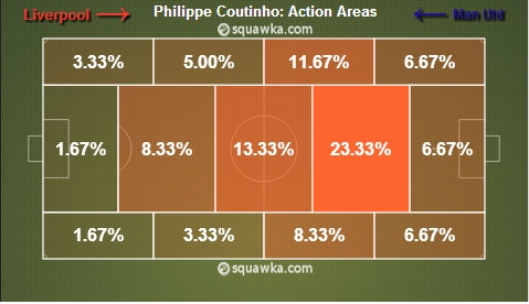 Coutinho's Action Areas: Tactics behind moving Suarez to left attack