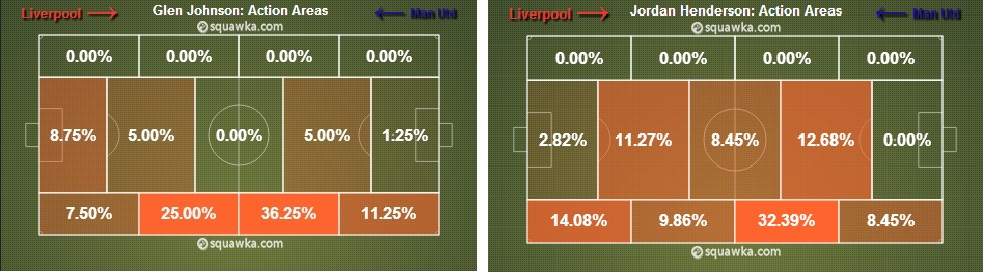 Glen Johnson & Jordan Henderson's Action Areas: Tactics of playing Suarez on the left