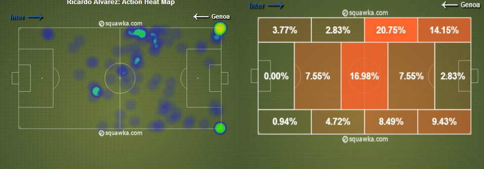 Heat-Map on the left; Action zones on the right