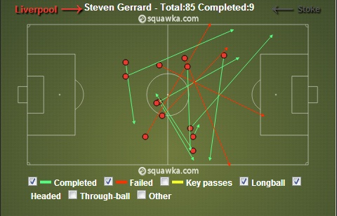 Gerrard - Long Passes vs Stoke City: Stevie will like to have Suarez making runs to reach his long diagonal balls