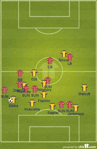 Sunderland vs Arsenal - Diakite Dispossession (Ozil and off-the-ball play)