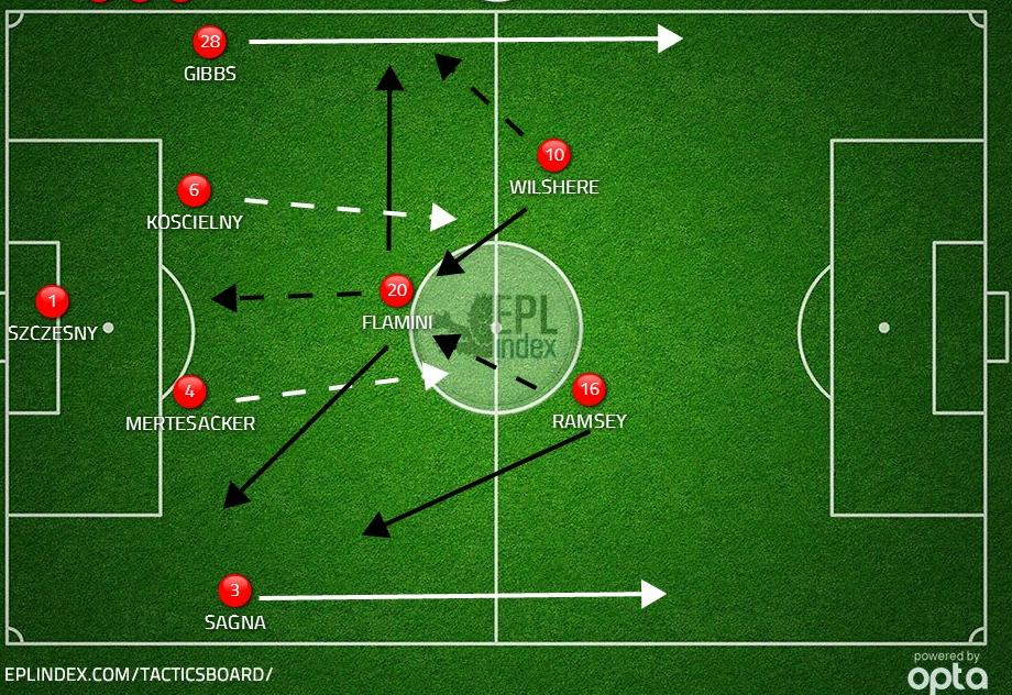Added cover for fullbacks in a 3 man midfield