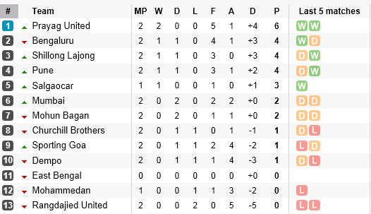 I-League Table after Round 2 - September 28 2013