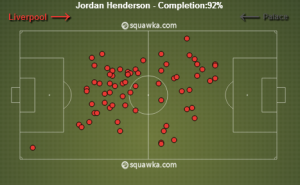 Jordan Henderson's Passes vs Crystal Palace