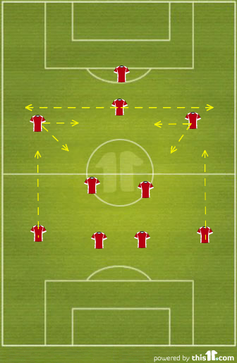 Arsenal FC Formation against Napoli