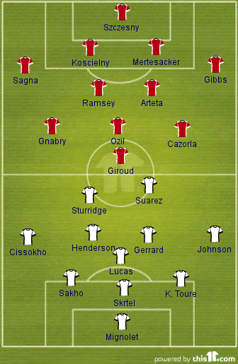 Arsenal v Liverpool - Probable Formations