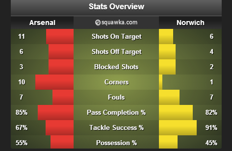 Arsenal_Norwich