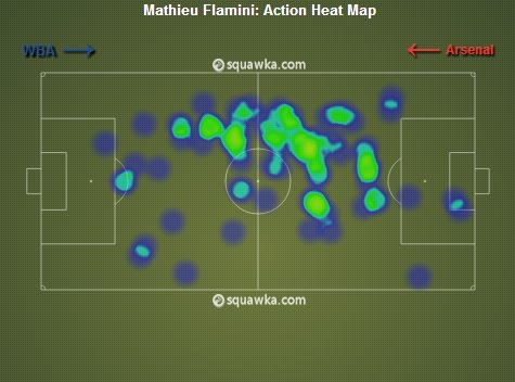 Mathieu Flamini Heat Map vs. West Brom