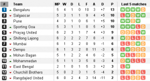 League Standing