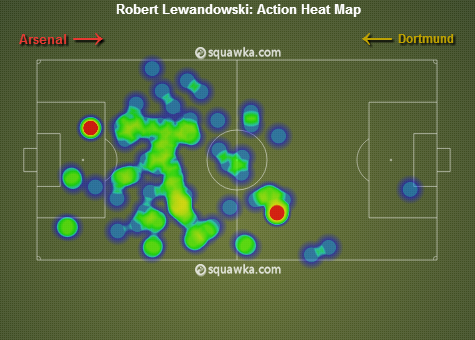 Lewandowski_Arsenal