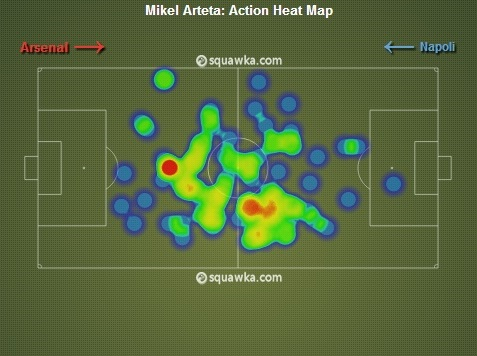 Mike Arteta Heat Map vs. Napoli