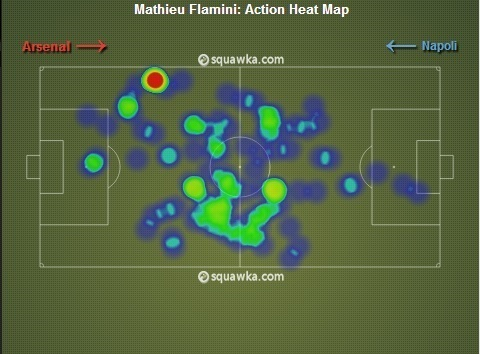 Mathieu Flamini Heat Map vs. Napoli