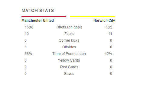 Manchester United_Norwich
