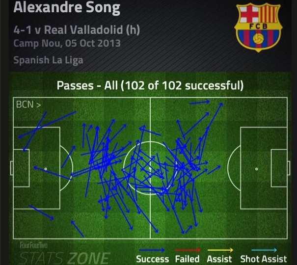 Every one of Song's 102 passes against Valladolid was a success