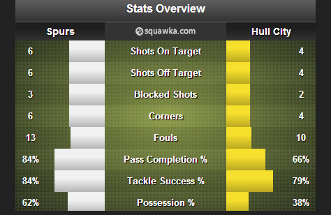Spurs_Hull