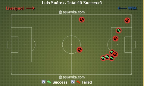 Arsenal v Liverpool Tactics - Luis Suarez' individual skill will be important