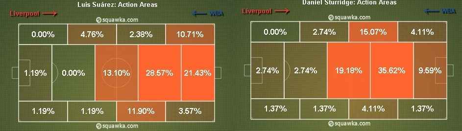 Arsenal v Liverpool Preview - Tactics - Sturridge and Suarez' respective roles