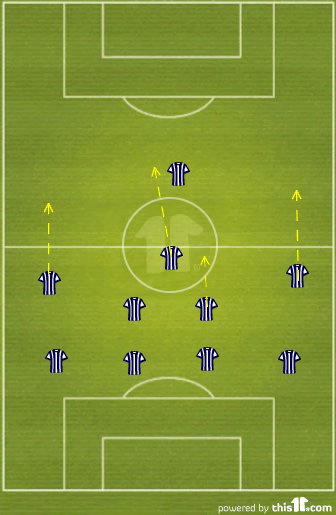 West Brom's Formation Against Arsenal