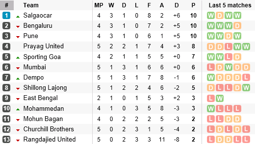 I-League Table