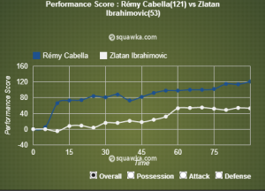 Cabella surpassed Ibrahimovic in all aspects of the game in Montpellier's first match against PSG this season