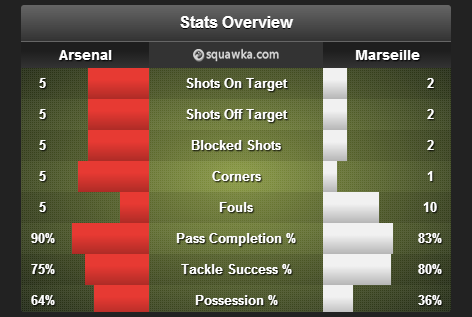 Arsenal_Marseille