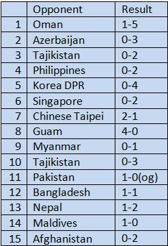 India' Poor Goal Scoring Record In Away Matches ( Last 15 Matches)