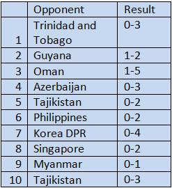 India's Goal Scoring Record In Away Matches Against Higher Ranked Opposition ( Last 10 Matches)