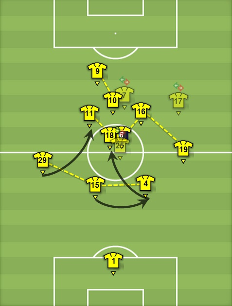 Dortmund's high line enhanced their ability to close down the space quickly and effectively caused Arsenal plenty of problems in their Champions League match. Team shape from UEFA.com