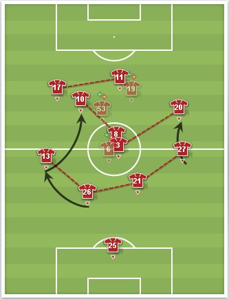 Galatasaray Average Player Positions Against Kobenhavn