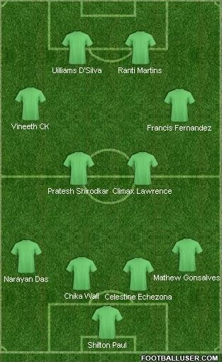I-League Team Of Round-8
