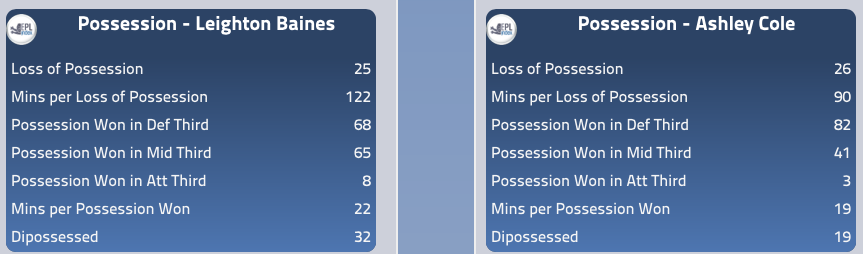 Baines vs. Cole Possession