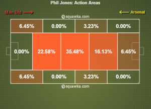 Phil_Jones_ActionMap_(c)_www(dot)squawka(dot)com