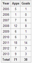 Chhetri' s Goals By The Years