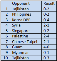 India 's Last Ten Matches Against Non-SAFF Opponents