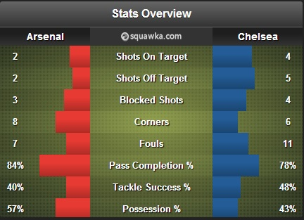AFCCFCstats
