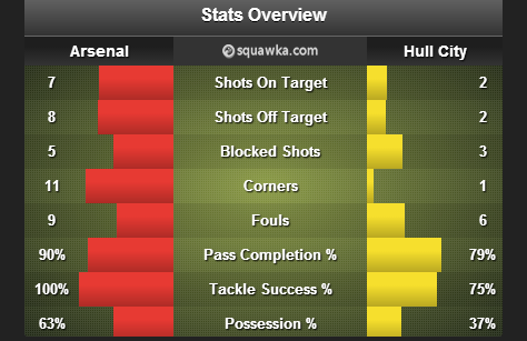 Arsenal_Hull