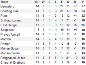 The I-League Standings