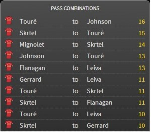 Liverpool Passing Combinations against Hull City (source- FourFourTwo StatsZone)