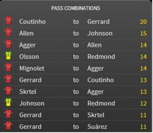 Liverpool Passing Combinations against Norwich City (source- FourFourTwo StatsZone)