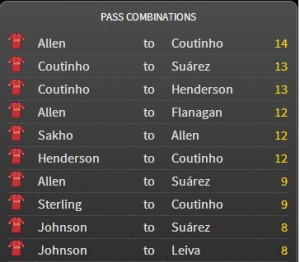 Liverpool Passing Combinations against West Ham (source- FourFourTwo StatsZone)