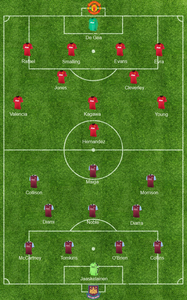 Manchester United vs West Ham United Formation (Lineup)