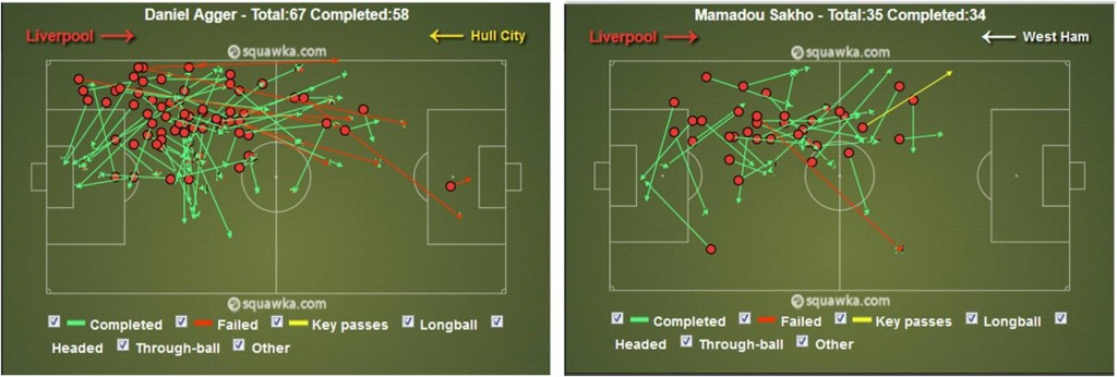 Daniel Agger and Mamadou Sakho - Liverpool FC central defenders - Passing stats sample