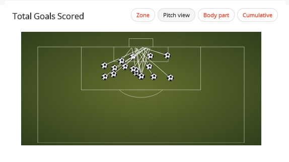 Diego Costa lives to shoot from good positions to score. From Squawka, as are all stats in the piece.