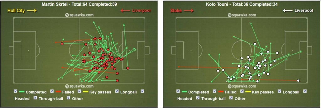 Martin Skrtel and Kolo Toure - Liverpool FC central defenders - Passing stats sample