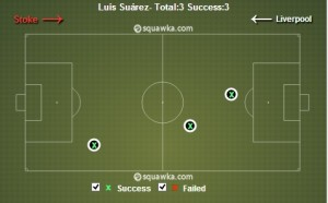 Liverpool FC: Need For Left-Sided Reinforcement & Rotating Gerrard & Sturridge - Suarez tackles vs Stoke City