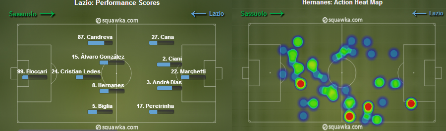 Hernanes' heat-map against  Sassuolo on the left, Starting formation on the right.