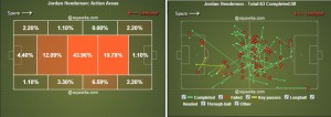 Henderson has been pulling the strings in midfield during Gerrard`s absence